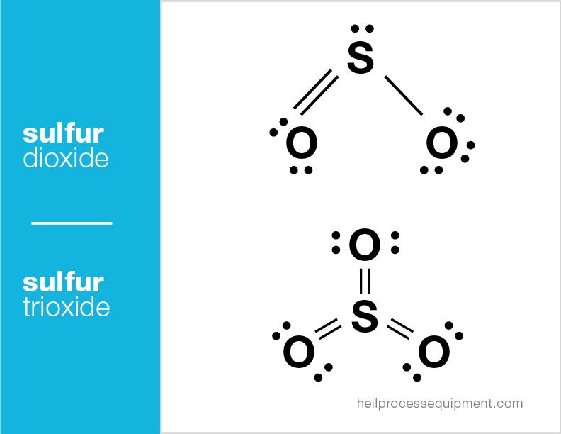 Sulfur Dioxide Amp Sulfur Trioxide Heil Process Equipment